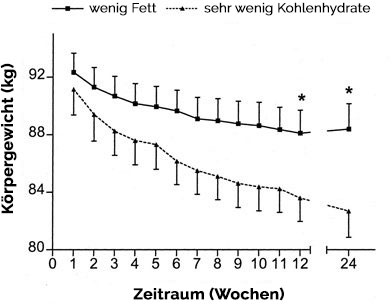 abnehm-grafik-low-fat-vs-low-carb