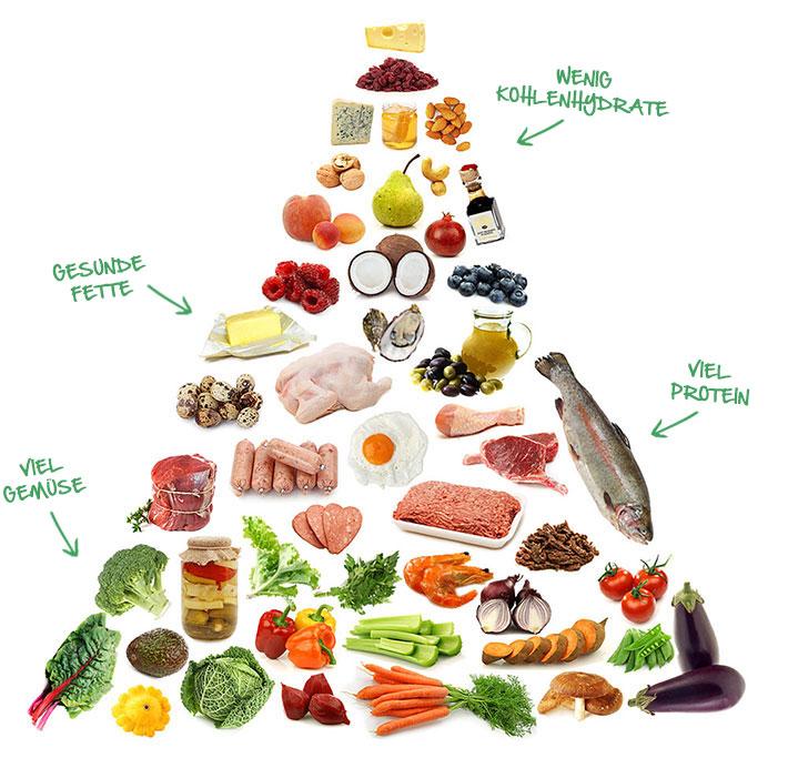 Wie du dich gesund ernährst und abnimmst [Gratis 10-Tage