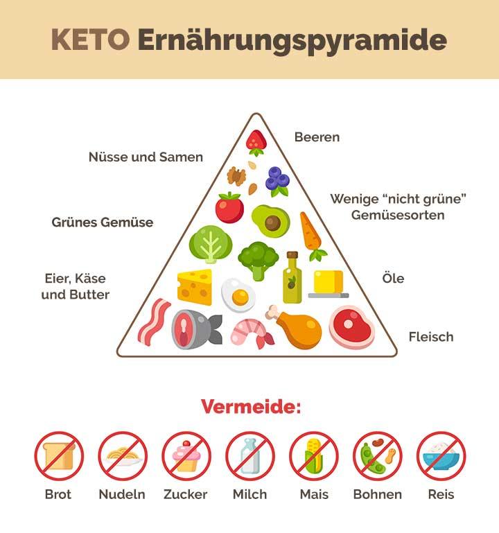 keto-lebensmittel
